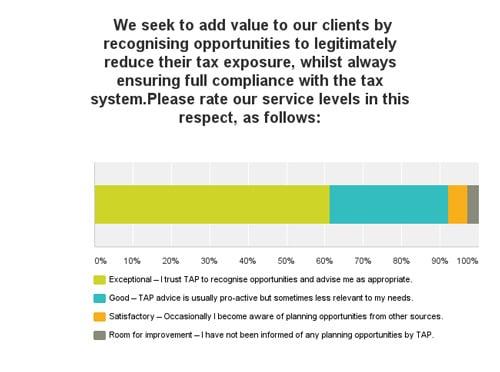 Tap Survey